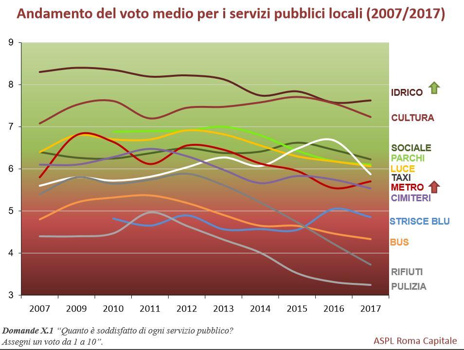 servizi pubblici a roma
