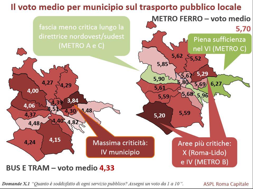 servizi pubblici a roma2